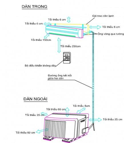 Hướng dẫn lắp đặt máy lạnh